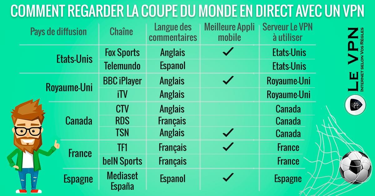 Comment utiliser votre VPN pour regarder la Coupe du Monde en direct ?