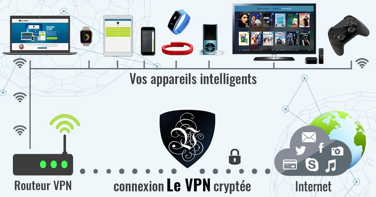 Pourquoi vous avez besoin d'un VPN sur tous vos appareils et comment l'utiliser sur votre réseau domestique.   Le VPN