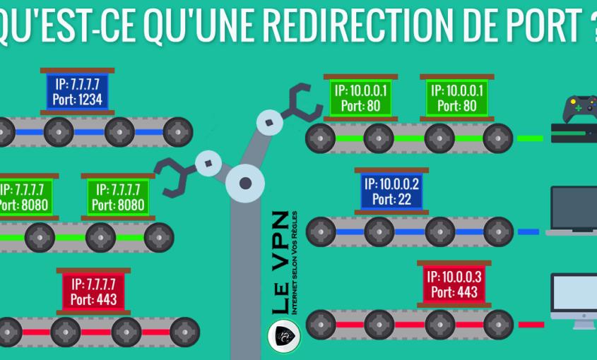 Qu'est-ce qu'une redirection de port et à quoi sert-elle ?