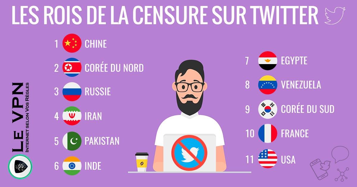 Quels Pays Pratiquent la Censure sur Twitter et Pourquoi ?