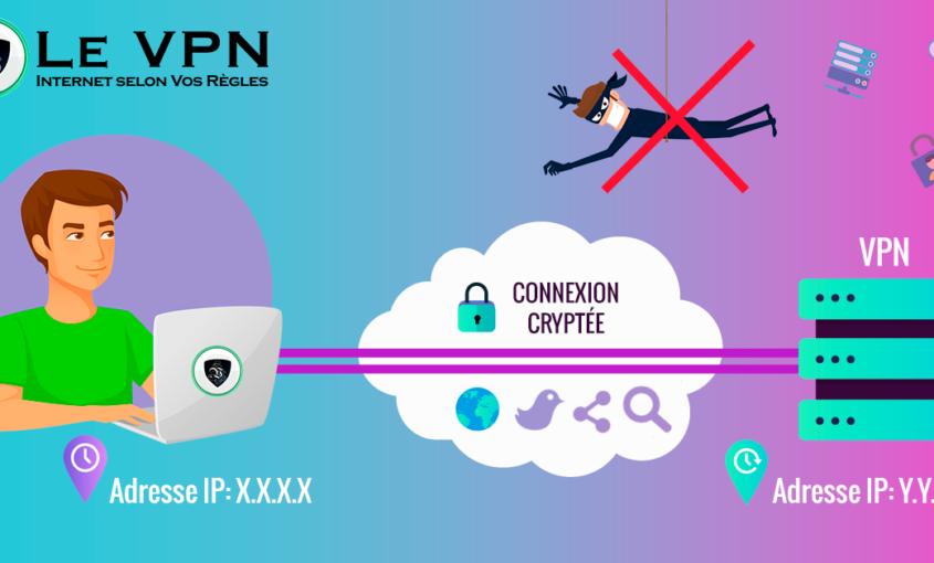 Serveurs DNS les plus rapides : comment fonctionnent-ils ? | Le VPN