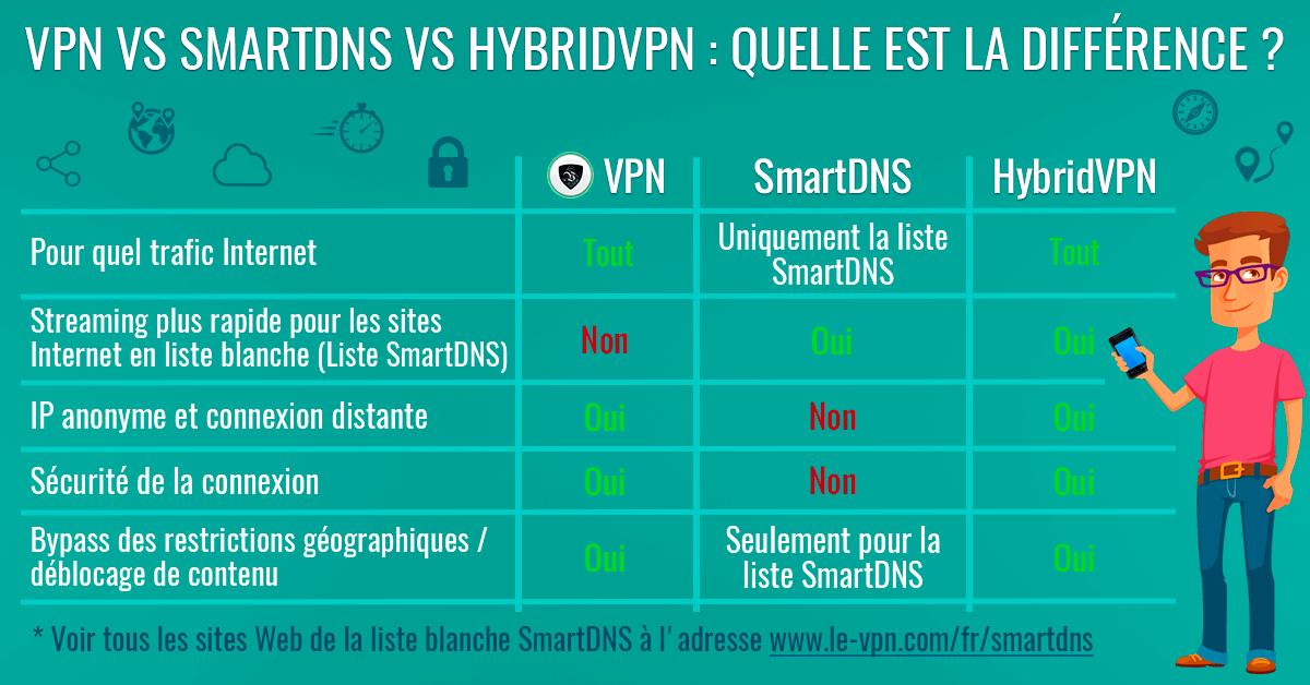 Smart DNS et VPN : quelle est la différence ?