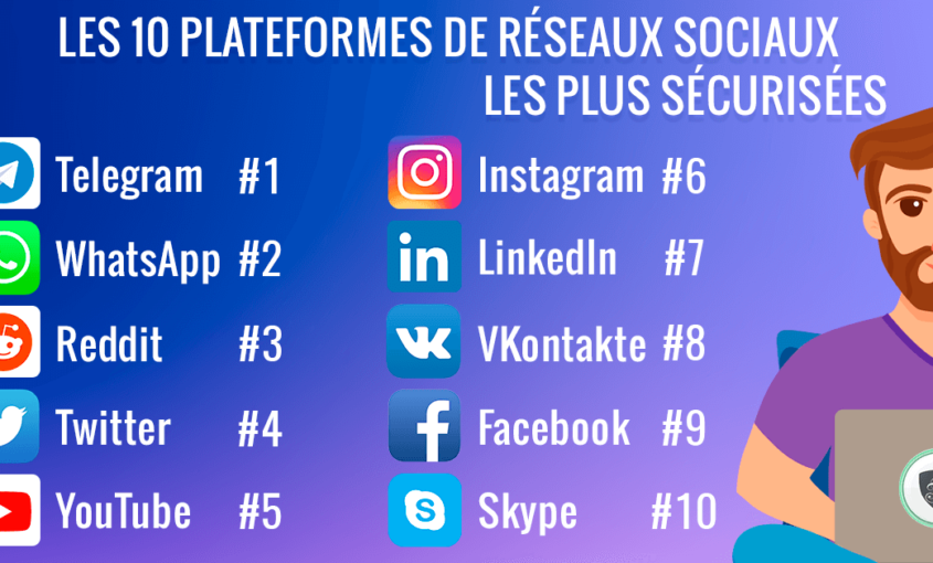 Les 10 plateformes de réseaux sociaux les plus sécurisées. | Le VPN