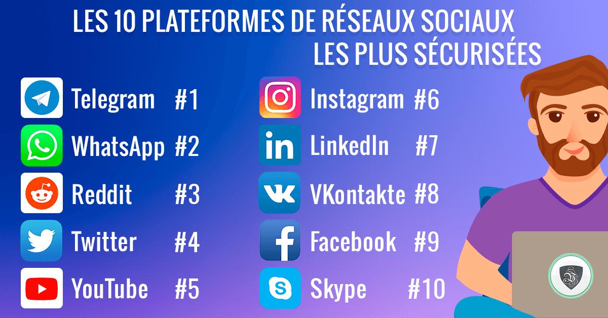 Les 10 plateformes de réseaux sociaux les plus sécurisées