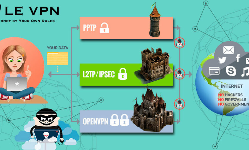 Le VPN launches a 3rd VPN protocol: L2TP/IPSec. This L2TP over IPsec protocol is added to the family of OpenVPN protocol and PPTP protocol. | Le VPN