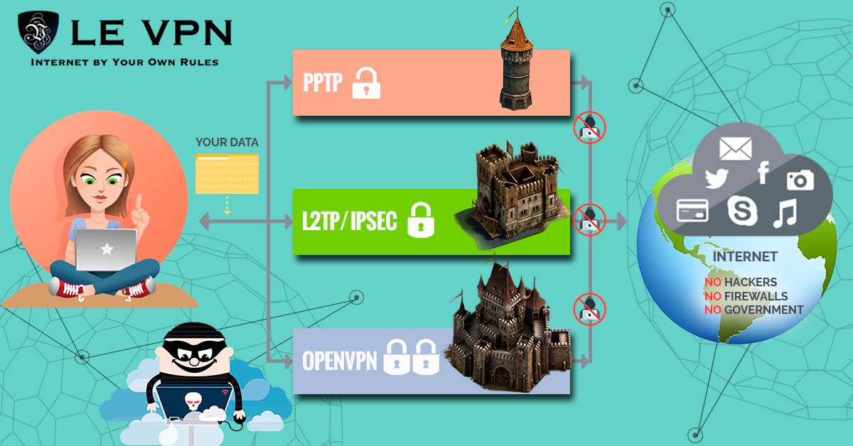 Le VPN launches a 3rd protocol with the L2TP/IPSEC technology
