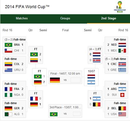 FIFA Wolrd Cup 2014 semi-finals