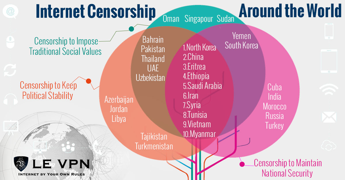 Internet Censorship Around the World | Use VPN to avoid Internet censorship | How to unblock websites with a VPN