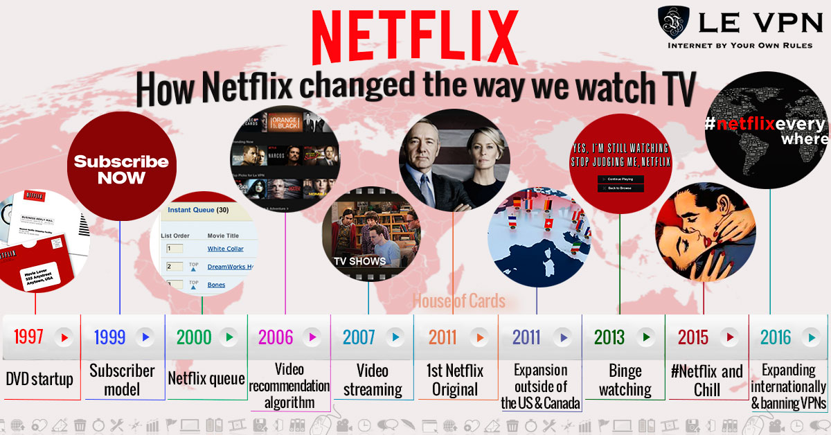 How Netflix Has Changed the Way We Watch TV