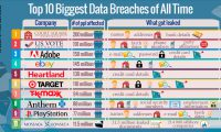 Did Your Data Get Leaked? Top 10 Biggest Data Breaches of All Time