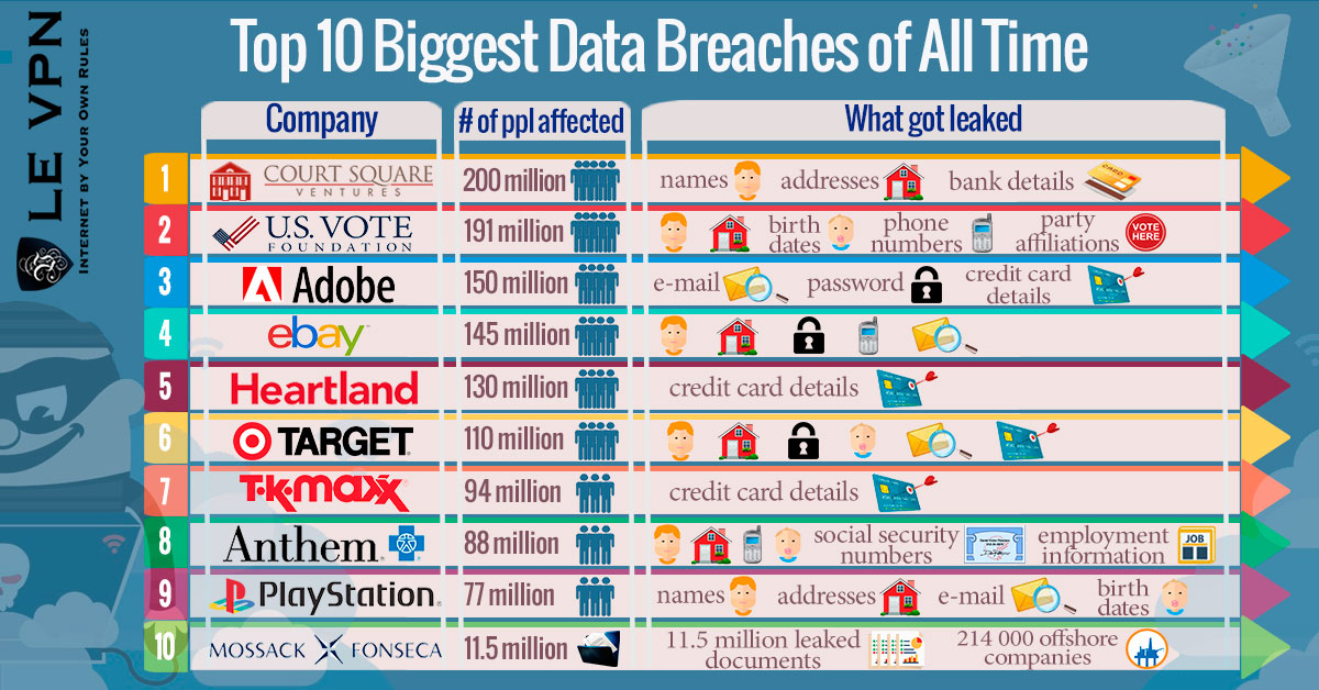 Top 10 Biggest Data Breaches of All Time | VPN Identity Protection | VPN for online privacy | anonymous VPN service | Le VPN