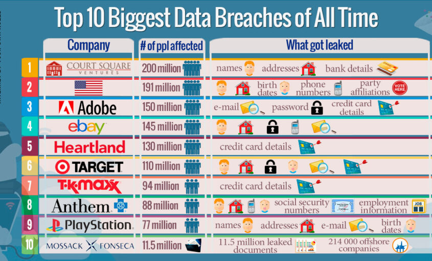 Did Your Data Get Leaked? Top 10 Biggest Data Breaches of All Time, by Le VPN.