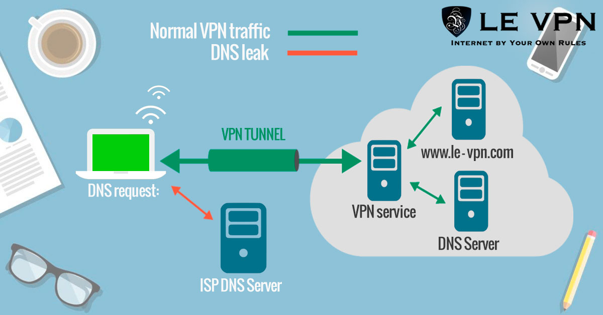 What is a DNS leak? | Le VPN
