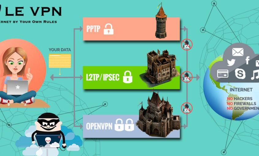 VPN protocols | VPN security | Le VPN | secure VPN