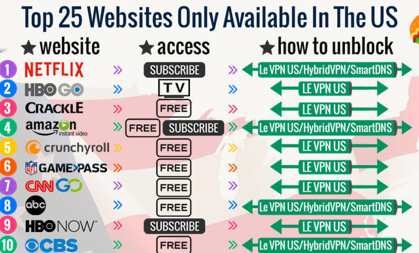Top 25 Websites Only Available In The US | Le VPN