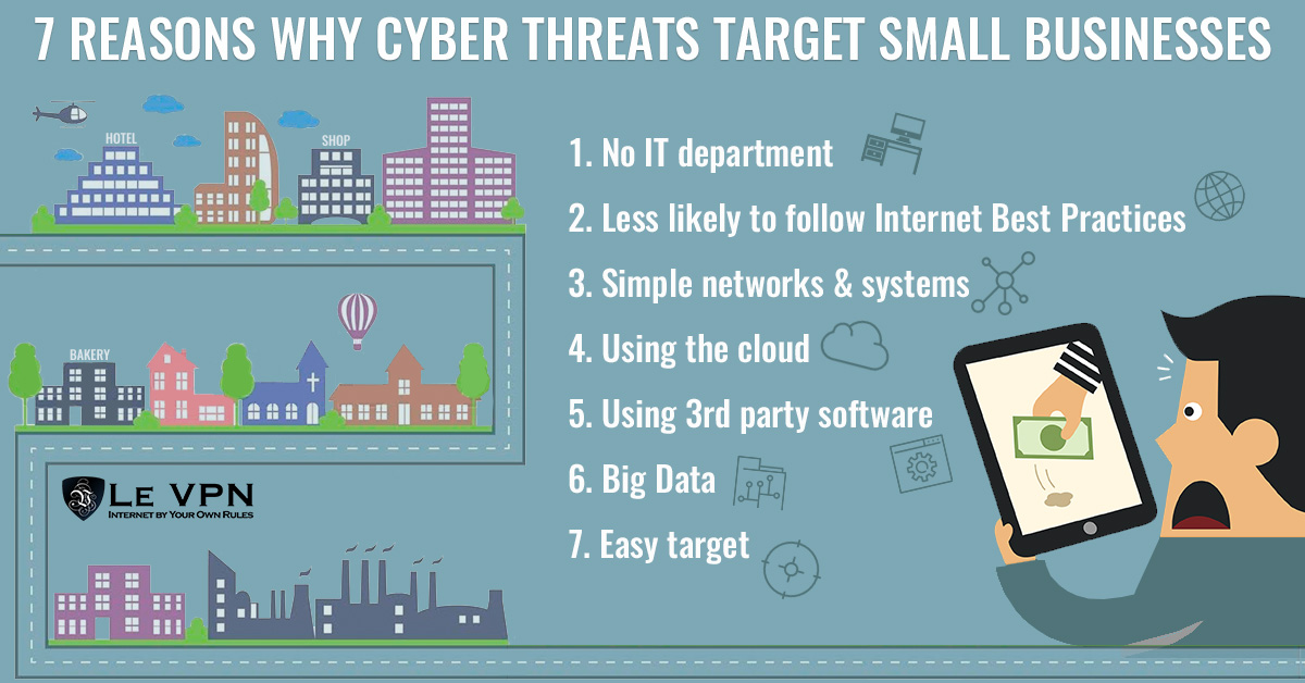 Why Do Cybercriminals Target Small Businesses? | Cybersecurity threats | why cyber criminals target smaller companies | small business cyber security threats | why cyber criminals target smaller businesses | Le VPN