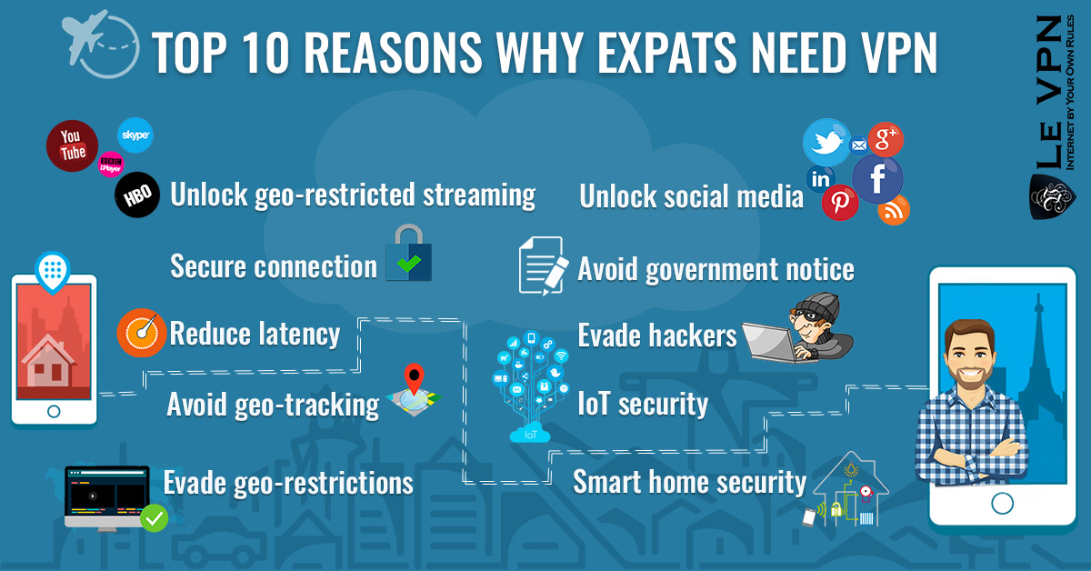 Top 10 Reasons Why Expats Need VPN | Why Expats Need a VPN | Access Media Internationally | Le VPN
