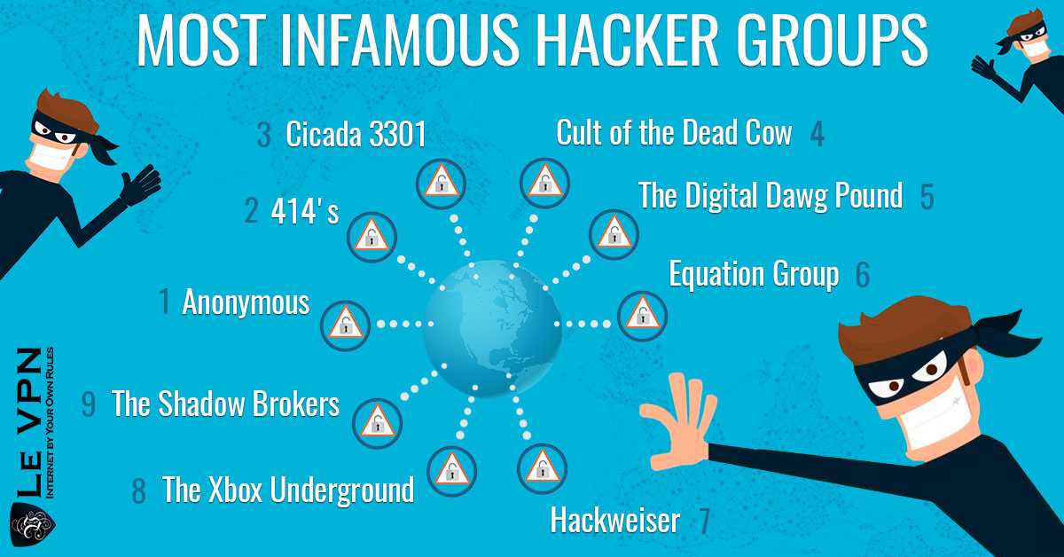 Most Infamous Hacker Groups | Most famous hackers | Most infamous hackers | Le VPN Blog