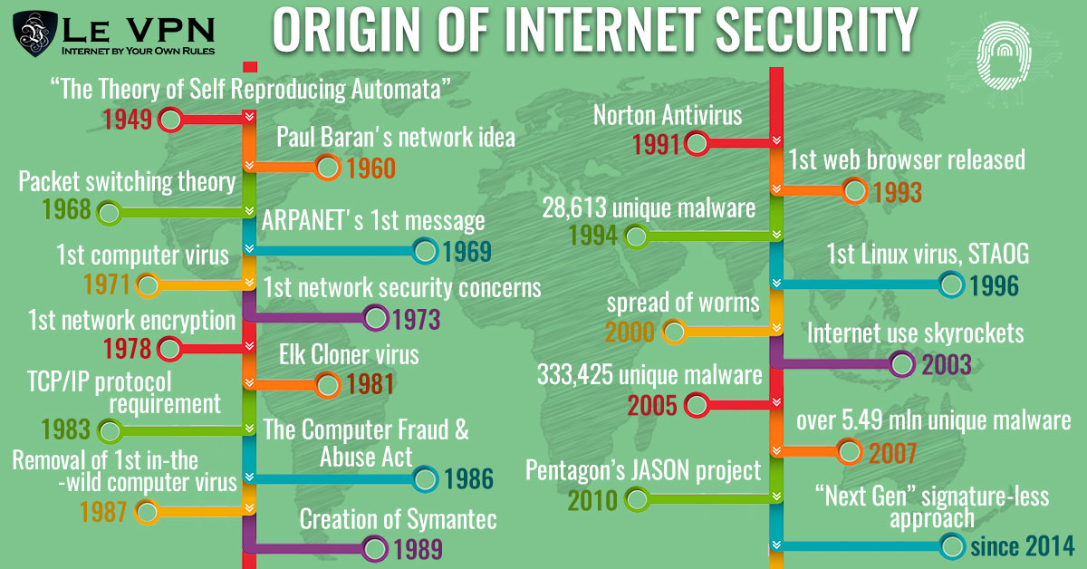 Origin of Cyber Security: When Did Internet Privacy Become An Issue? | Le VPN