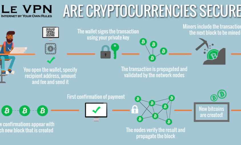 Are cryptocurrencies secure? Are cryptocurrencies safe? Can cryptocurrencies be hacked? | Le VPN
