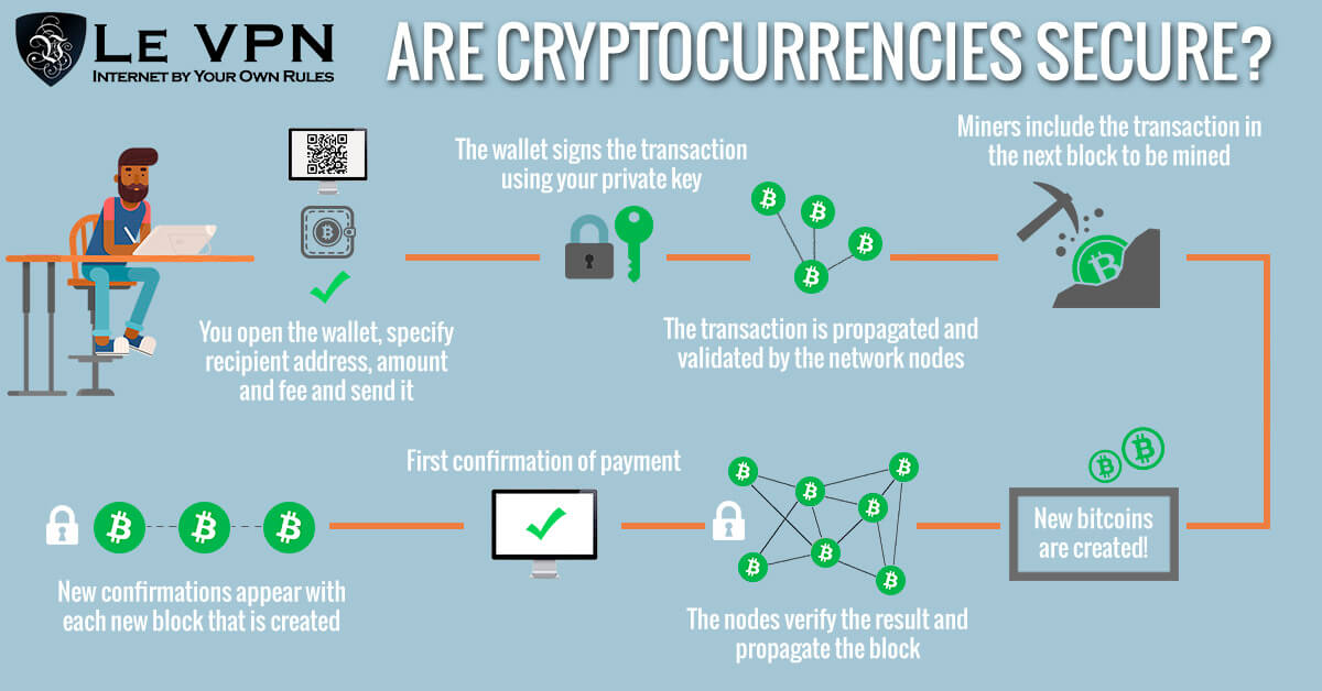 What the blocks are used for cryptocurrency