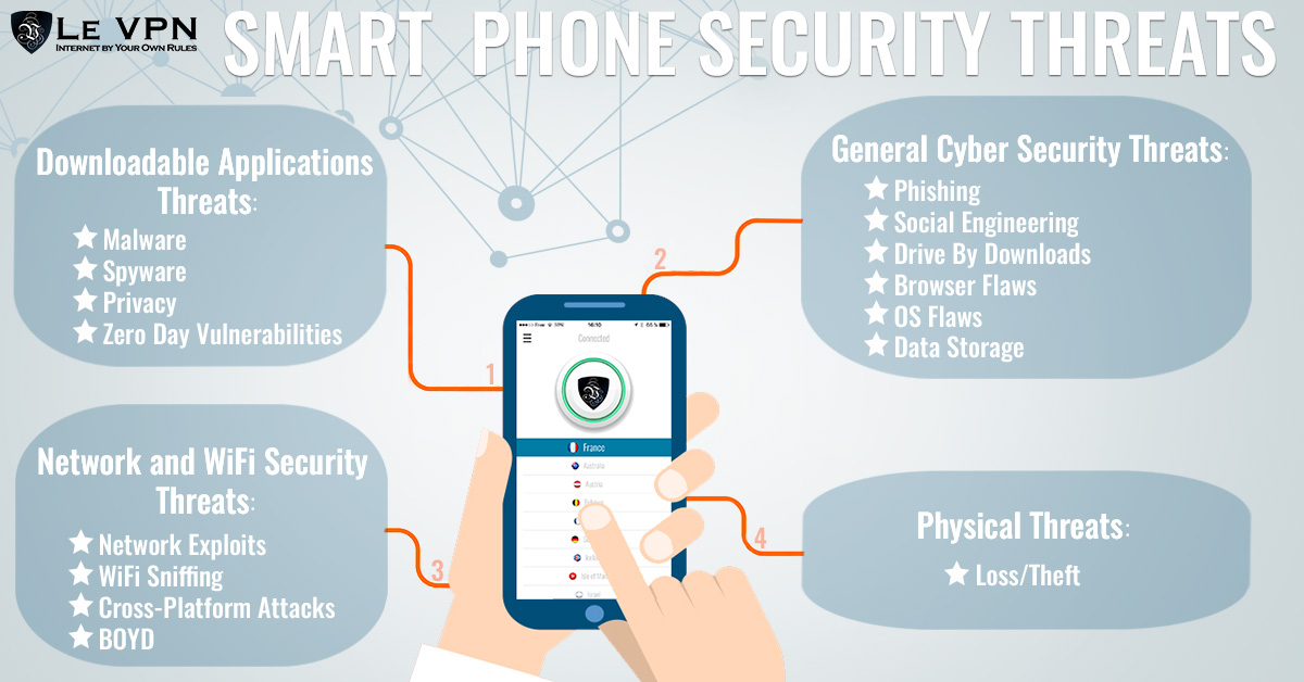Use secure VPN to ensure safety of your IoT devices