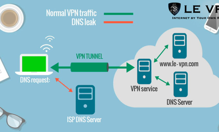 Subscribe to Le VPN and hide what is my IP address.
