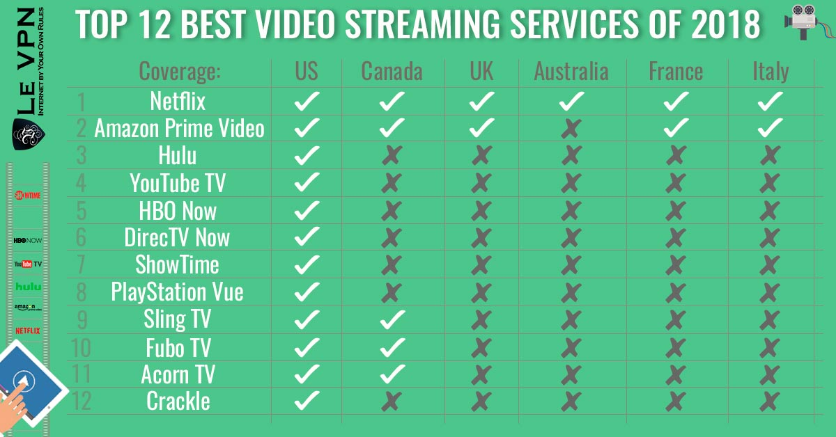 Best Tv Service >> Top 12 Best Video Streaming Services Of 2018 Le Vpn Blog