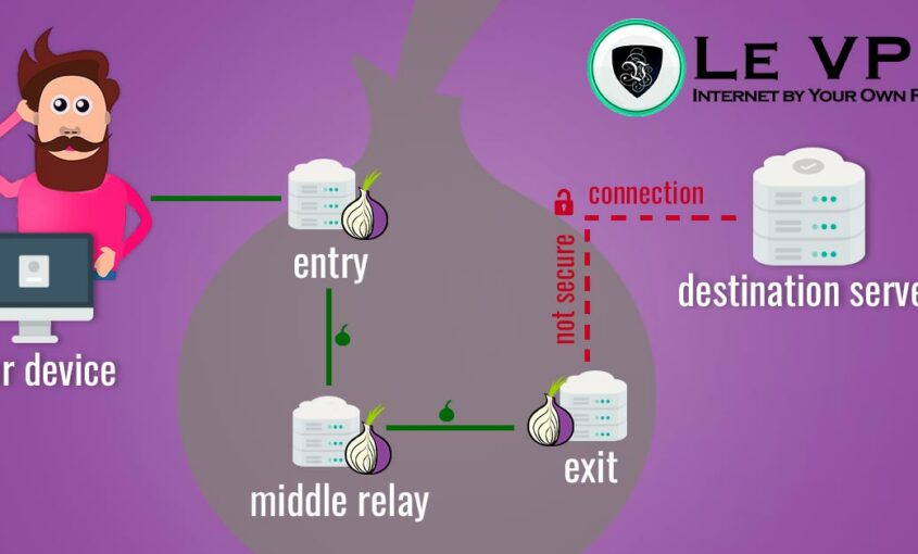 Learn how to use Tor and how it helps browsing. | Le VPN