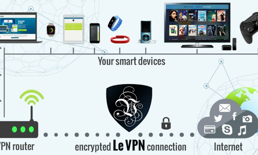 Opt for a virtual router for great IoT security. | Le VPN