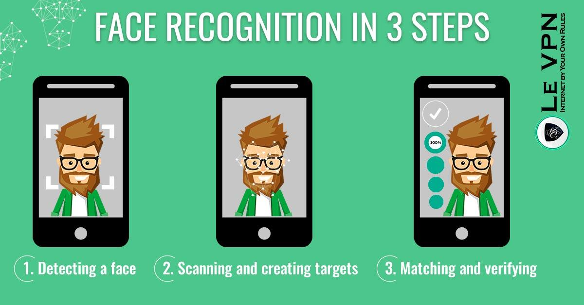 Face recognition | how face recognition works | process of face recognition | 3 steps of face recognition technology | Le VPN