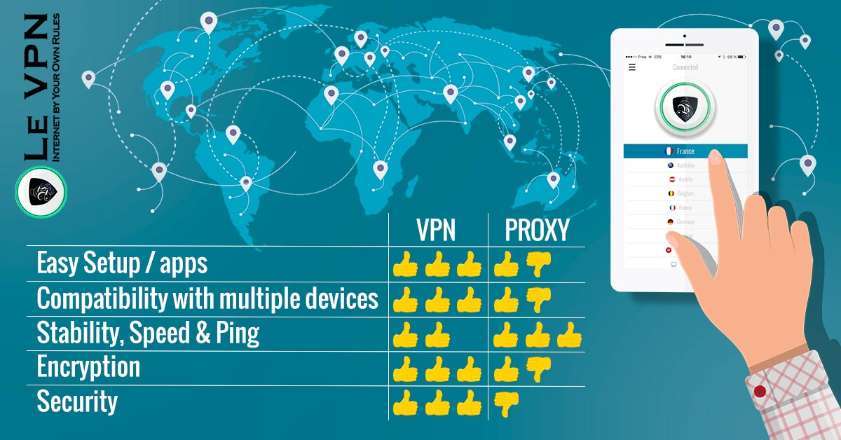 VPN vs Proxy: Which One to Choose?