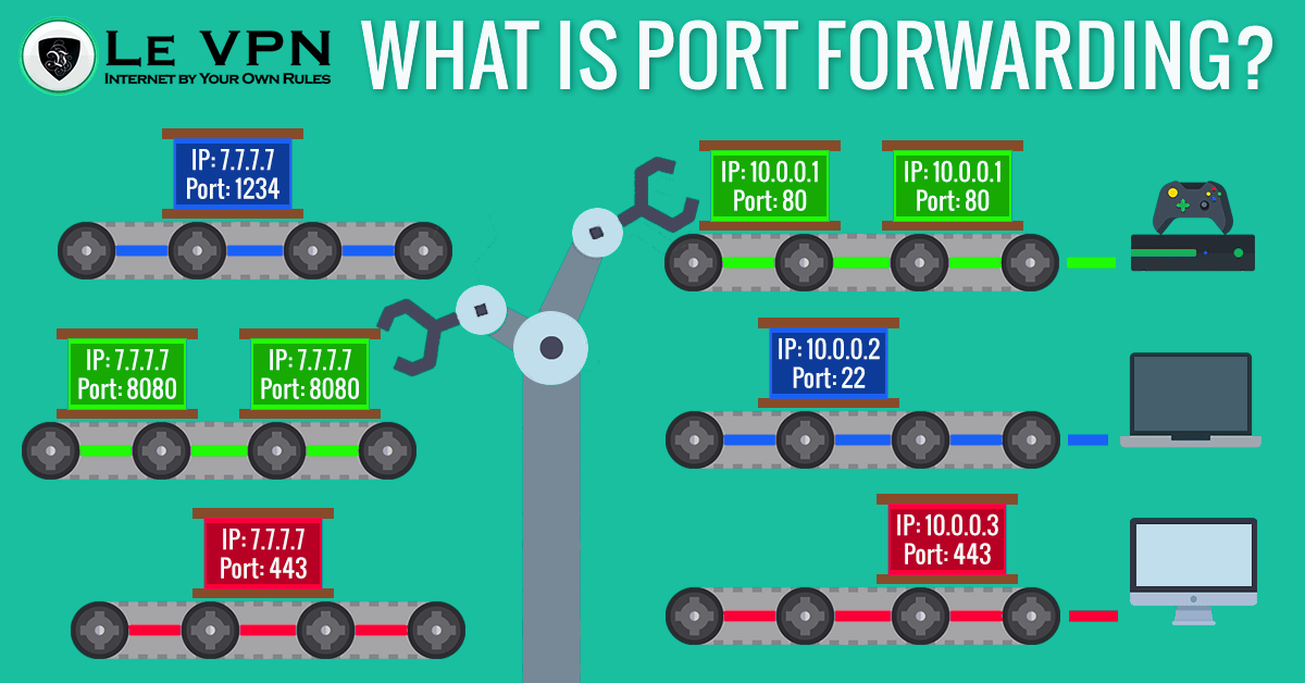 What is port forwarding? How does port forwarding work?