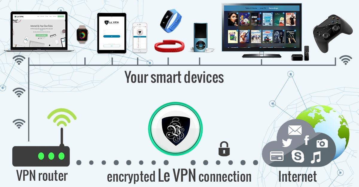 Opt for the best VPN for Firestick for safe streaming  | Le VPN