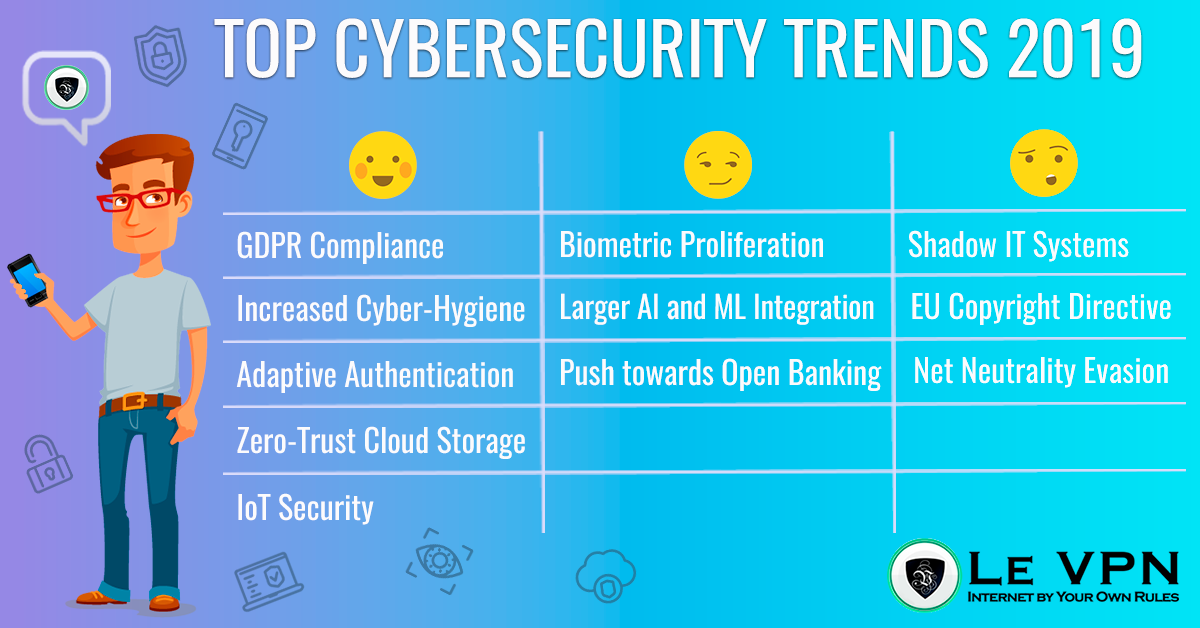 Cybersecurity Trends for 2019