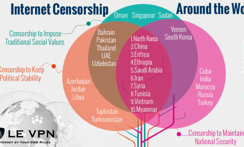 Cases of Internet censorship in the world affect freedom. | Le VPN