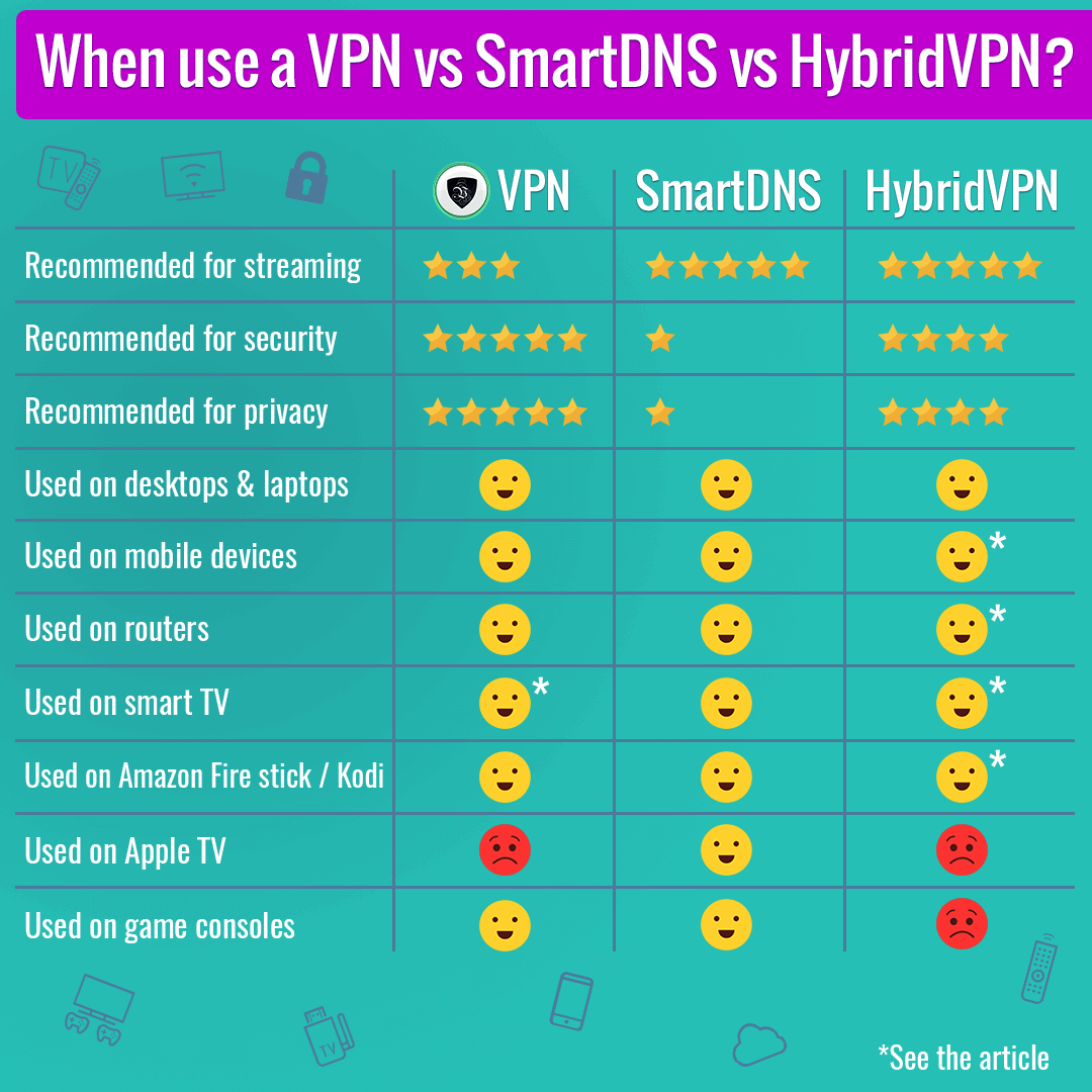 The Difference Between VPN and SmartDNS  | Le VPN