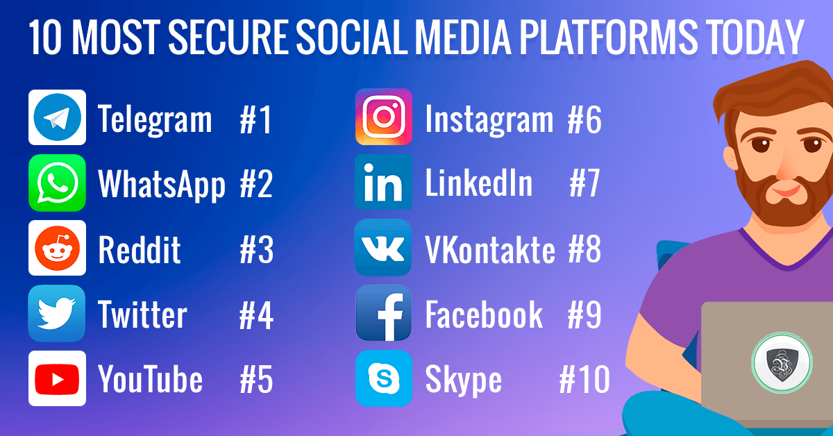 10 Most Secure Social Media Platforms Today. | Le VPN