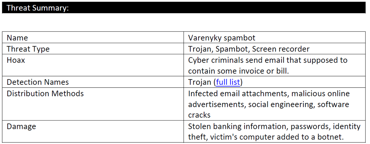 Varenyky virus threat summary
